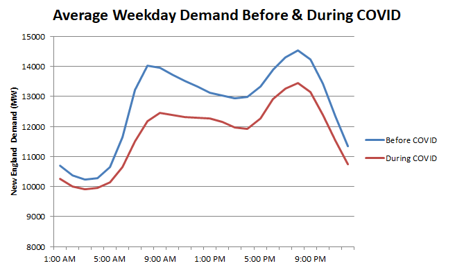 Demand during COVID-19