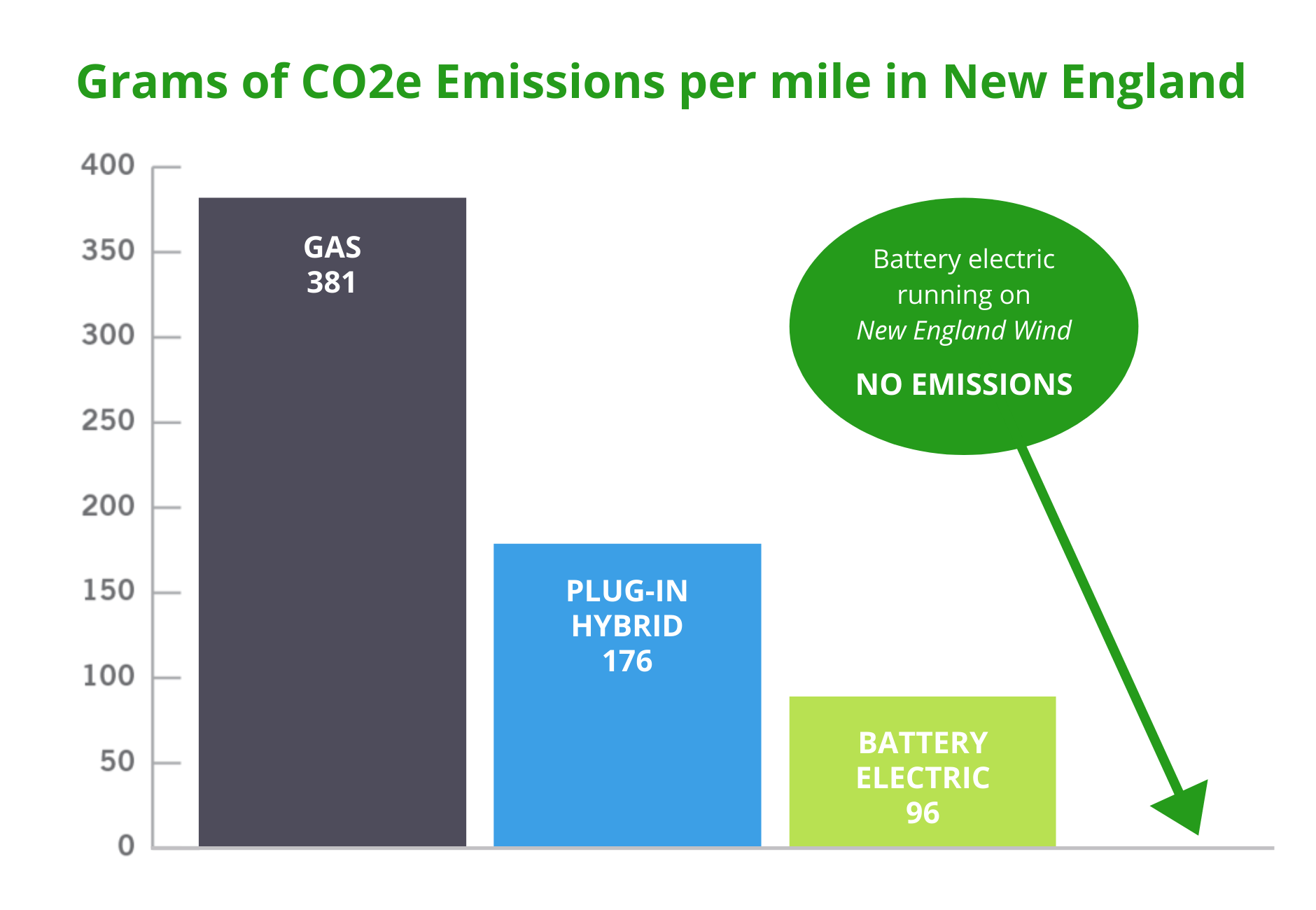 Grams of CO2 emissions per mile in New England