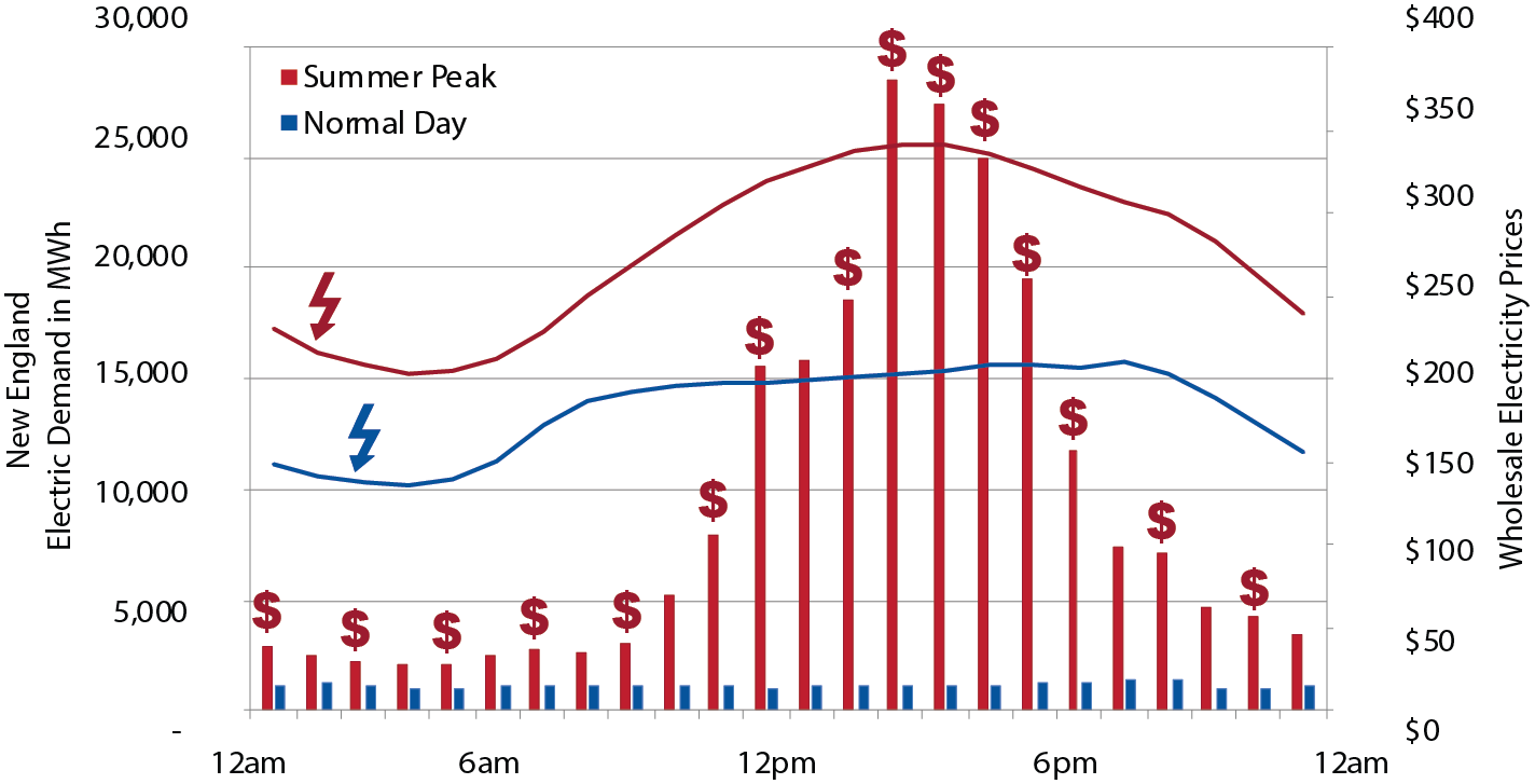 Shave the Peak, Graphs_Demand Price Comparison