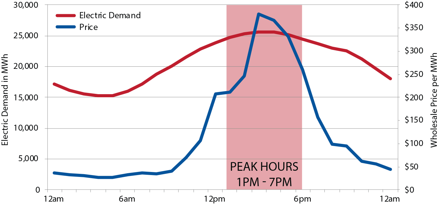 Shave the Peak, Graphs_Peak Hours