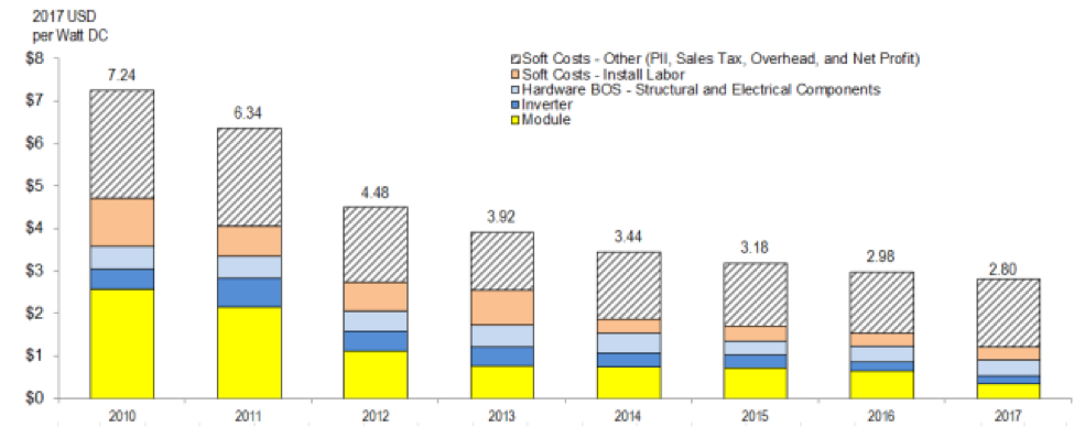 total costs of solar declining